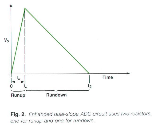 Improved Dual-Slope Waveform
