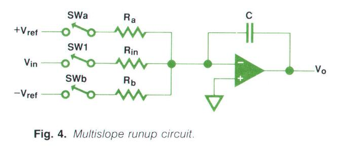 Multi-Slope Runup