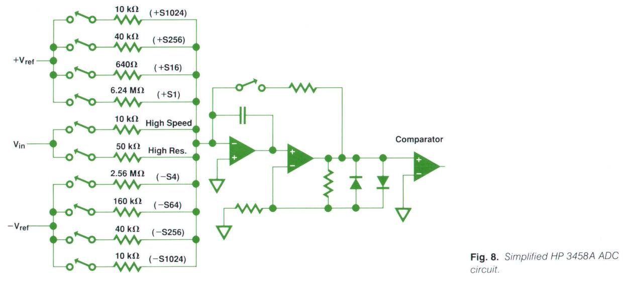Simplified HP 3458A ADC circuit
