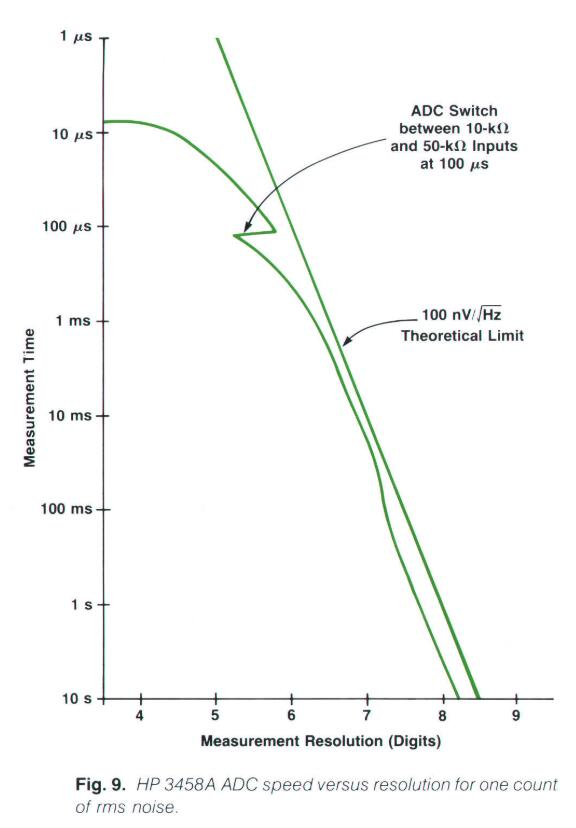 HP3458A ADC speed versus resolution for one count of rms noise