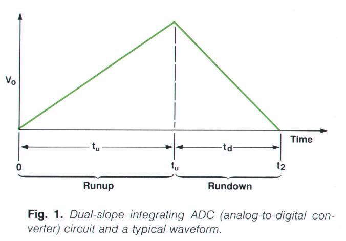 dual-slope waveform